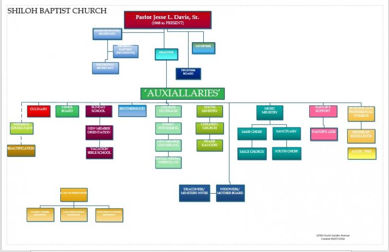 Shiloh Baptist Church Church Organization Chart – Church Organizational Chart